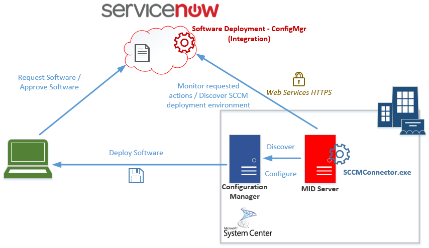 Direct integration leveraging the ServiceNow MID server