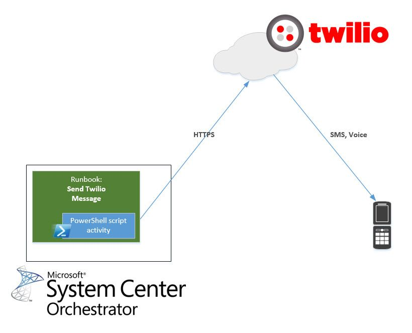 System Center Orchestrator SMS Text Integration with Twilio