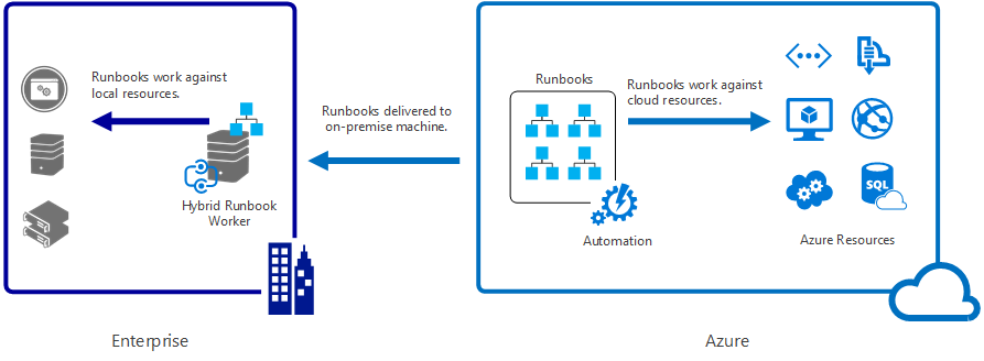 Hybrid Runbook Worker Architecture - Azure Automation