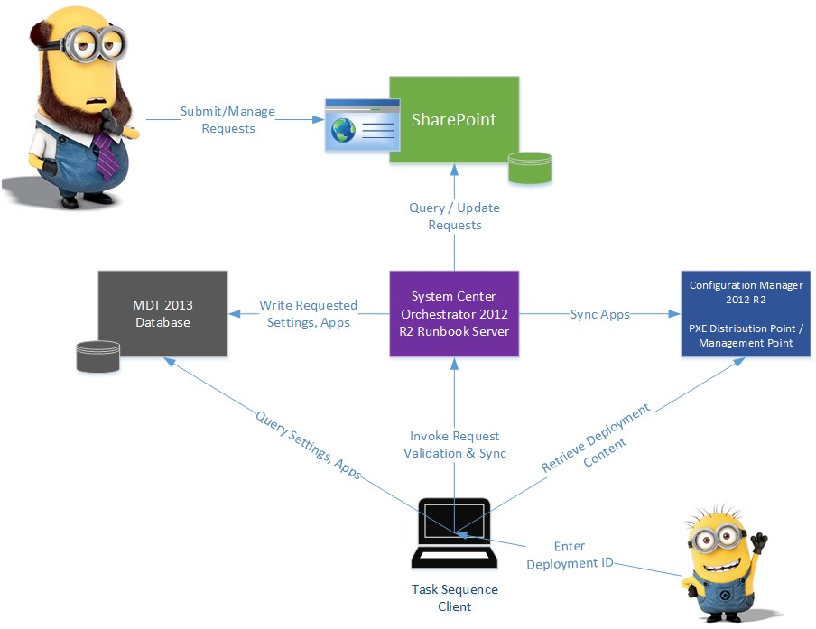 Solution architecture - Integrate SharePoint, MDT, Configuration Manager 2012 using Orchestrator