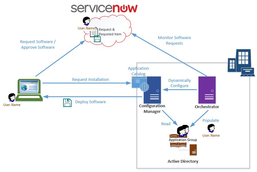 Solution architecture - Integrating ServiceNow and System Center