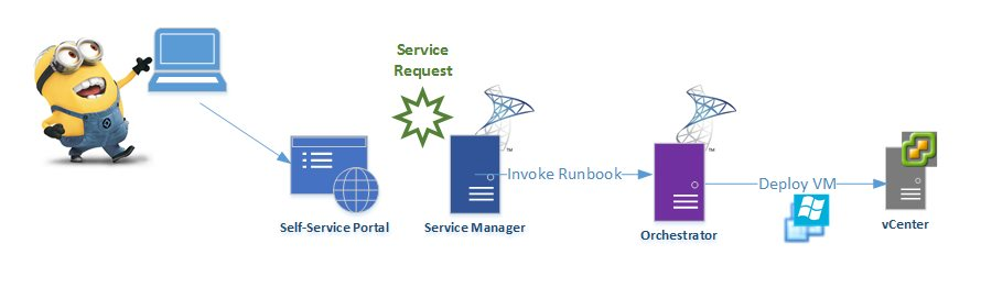 Integrated Services Architecture Integration Architecture